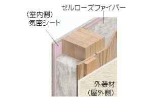 壁・天井断熱:セルロースファイバー(壁:100mm+天井:150mm)